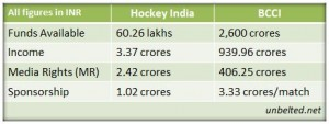 Comparison of Hockey and Cricket (BCCI) incomes in India